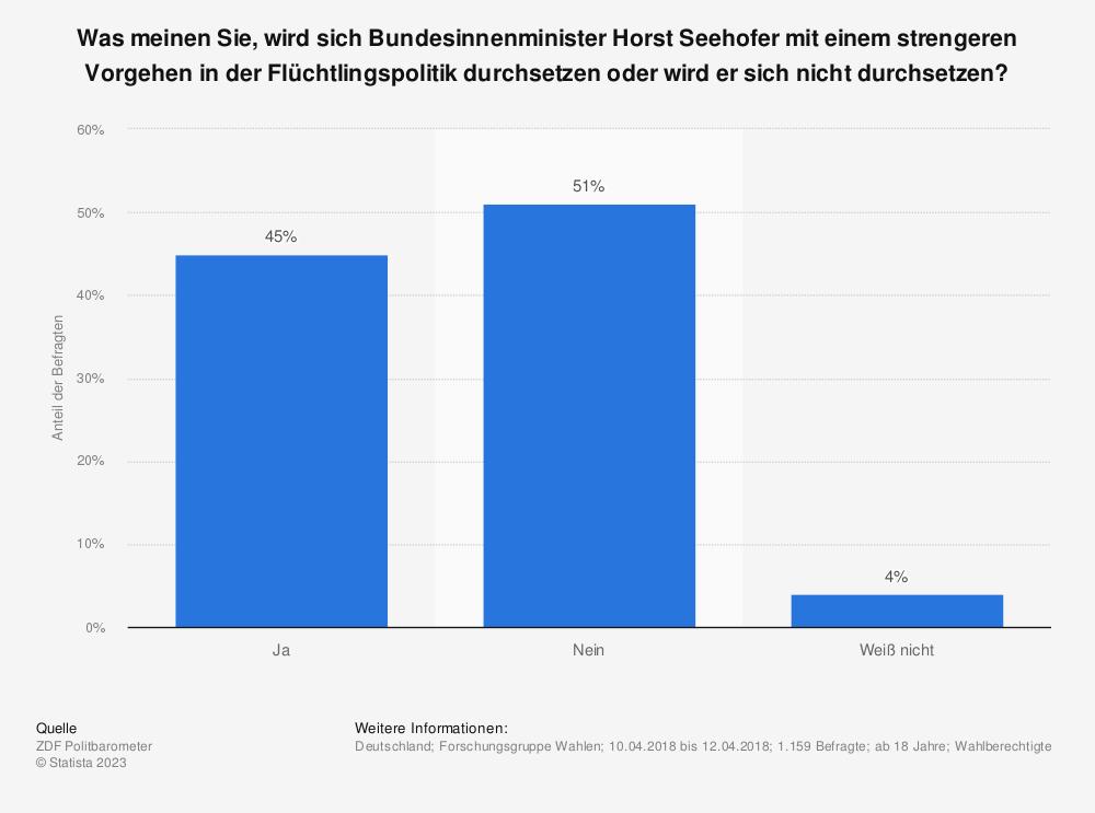Statistik: Was meinen Sie, wird sich Bundesinnenminister Horst Seehofer mit einem strengeren Vorgehen in der Flüchtlingspolitik durchsetzen oder wird er sich nicht durchsetzen?  | Statista