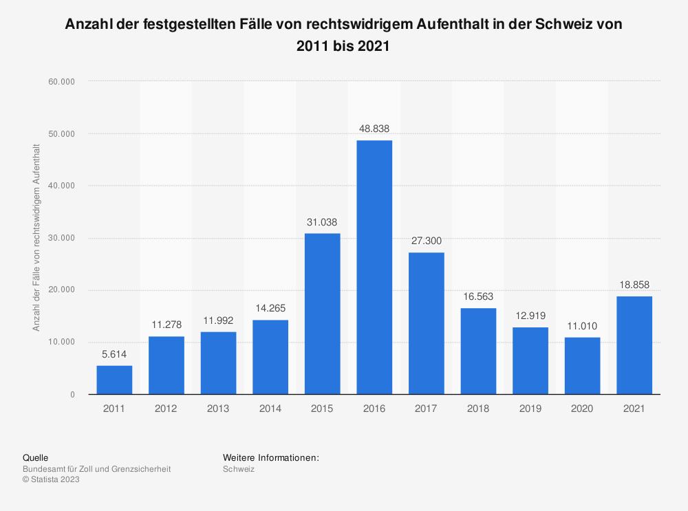 Statistik: Anzahl der festgestellten Fälle von rechtswidrigem Aufenthalt in der Schweiz von 2008 bis 2018 | Statista