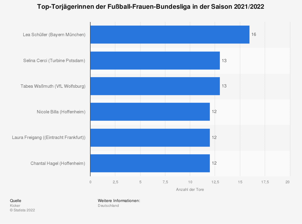 Statistik: Top-Torjägerinnen der Fußball-Frauen-Bundesliga in der Saison 2019/2020 | Statista