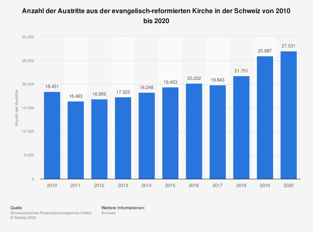 Statistik: Anzahl der Austritte aus der evangelisch-reformierten Kirche in der Schweiz von 2009 bis 2019 | Statista