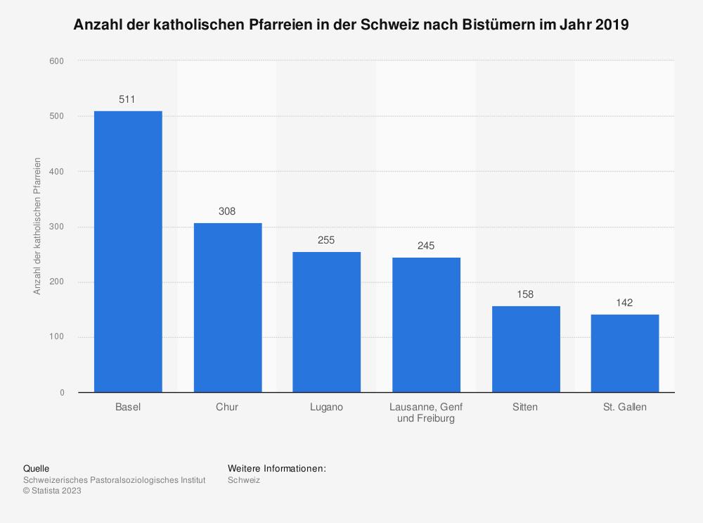 Statistik: Anzahl der katholischen Pfarreien in der Schweiz nach Bistümern im Jahr 2019 | Statista