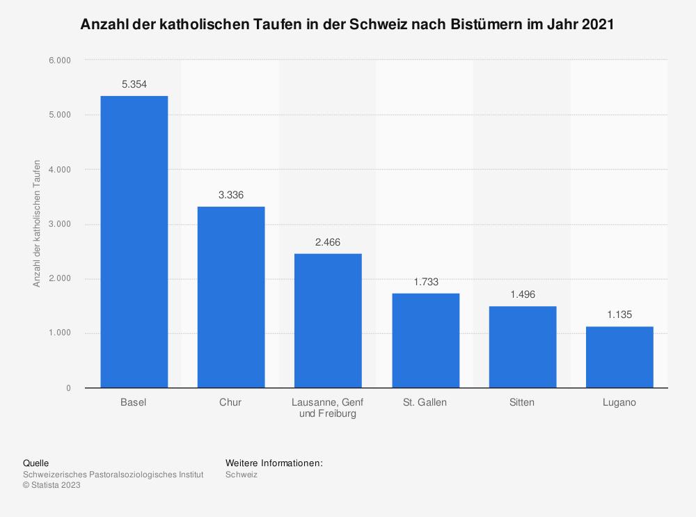 Statistik: Anzahl der katholischen Taufen in der Schweiz nach Bistümern im Jahr 2019 | Statista