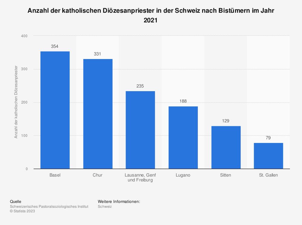 Statistik: Anzahl der katholischen Diözesanpriester in der Schweiz nach Bistümern im Jahr 2017 | Statista
