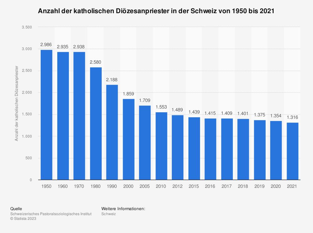 Statistik: Anzahl der katholischen Diözesanpriester in der Schweiz von 1950 bis 2018 | Statista