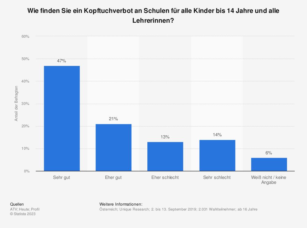 Statistik: Wäre ein Kopftuchverbot in Kindergärten und Schulen für Mädchen, die jünger als elf Jahre sind, eine richtige oder falsche Maßnahme? | Statista