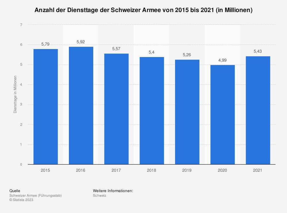 Statistik: Anzahl der Diensttage der Schweizer Armee von 2015 bis 2019 (in Millionen) | Statista