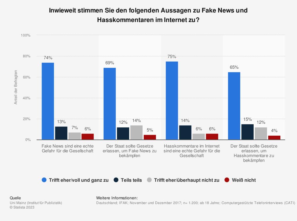 Statistik: Inwieweit stimmen Sie den folgenden Aussagen zu Fake News und Hasskommentaren im Internet zu?  | Statista
