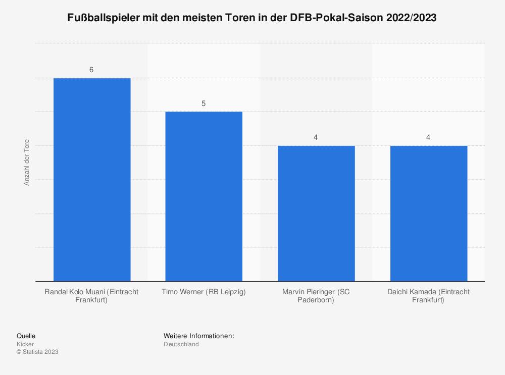 Statistik: Fußballspieler mit den meisten Toren in der DFB-Pokal-Saison 2020/2021* | Statista