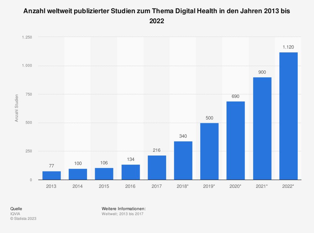 Statistik: Anzahl weltweit publizierter Studien zum Thema Digital Health in den Jahren 2013 bis 2022 | Statista