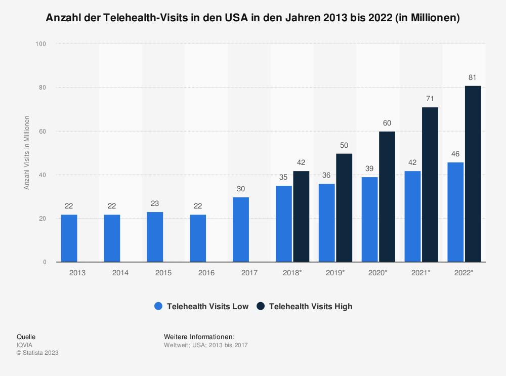 Statistik: Anzahl der Telehealth-Visits in den USA in den Jahren 2013 bis 2022 (in Millionen) | Statista