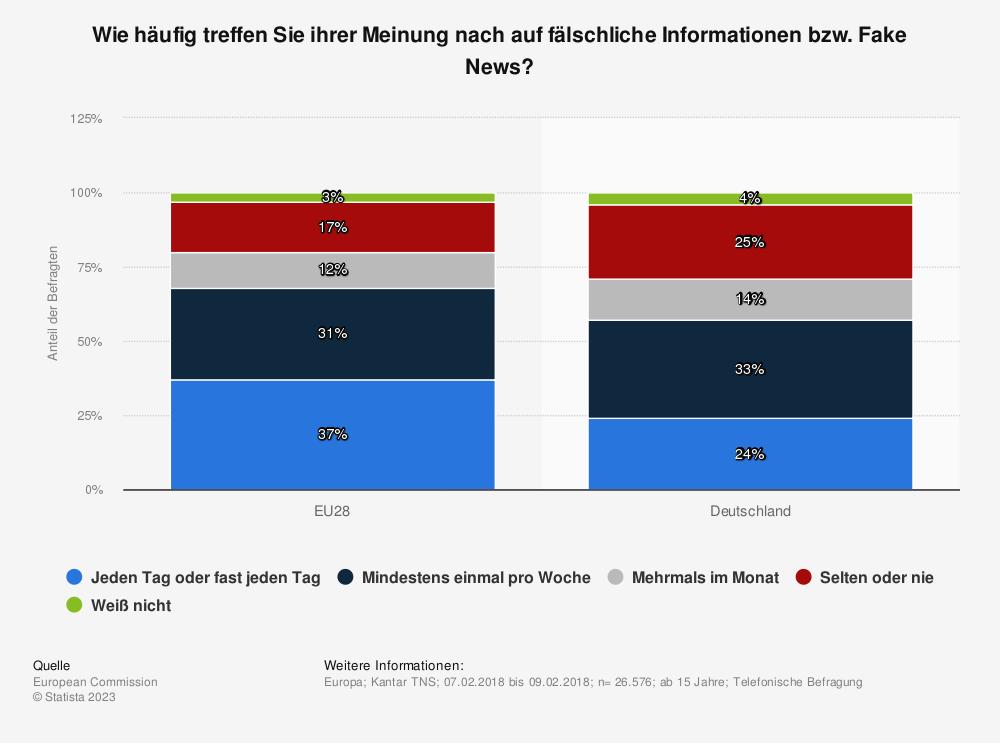 Statistik: Wie häufig treffen Sie ihrer Meinung nach auf fälschliche Informationen bzw. Fake News? | Statista