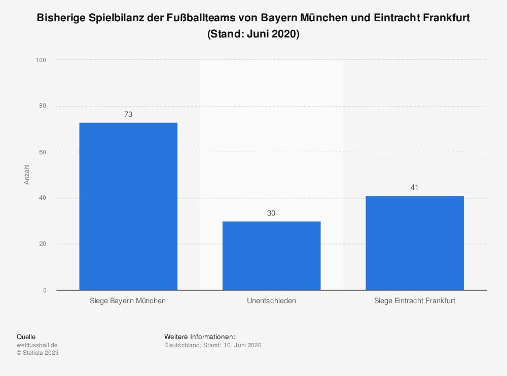 Statistik: Bisherige Spielbilanz der Fußballteams von Bayern München und Eintracht Frankfurt (Stand: Juni 2020) | Statista