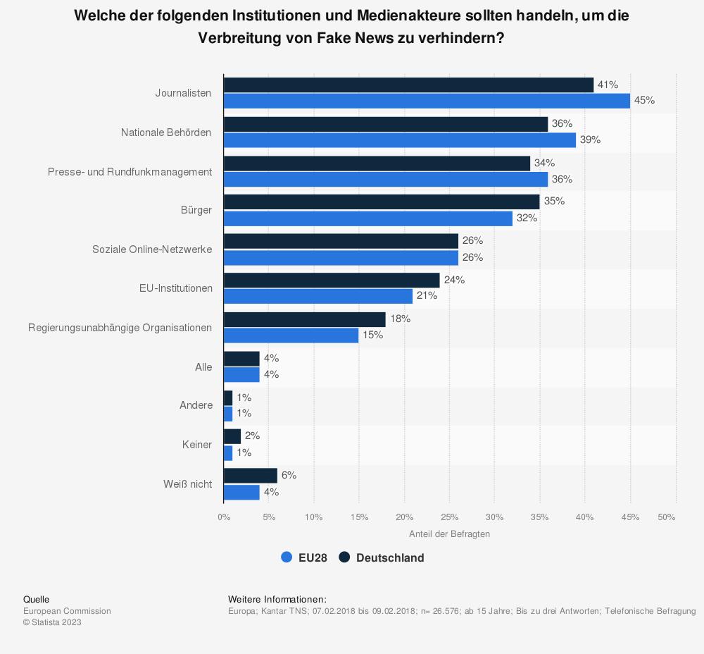 Statistik: Welche der folgenden Institutionen und Medienakteure sollten handeln, um die Verbreitung von Fake News zu verhindern?  | Statista