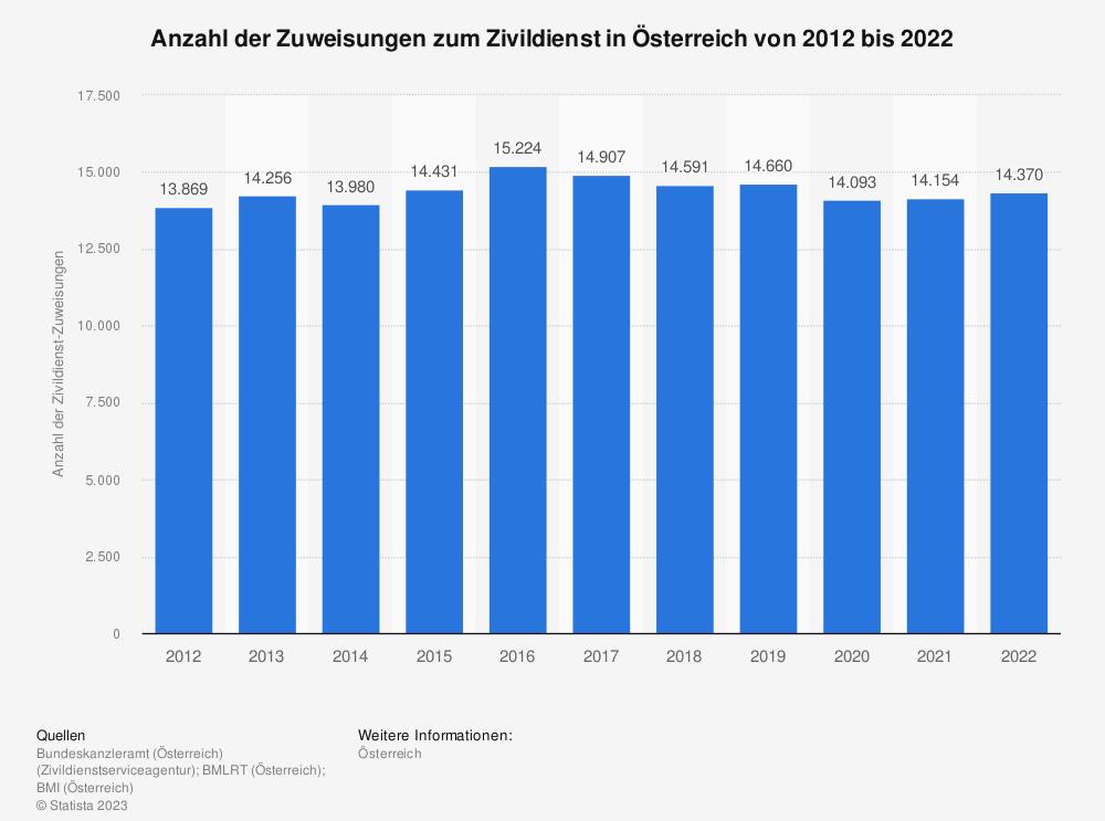 Statistik: Anzahl der Zuweisungen zum Zivildienst in Österreich von 2008 bis 2018 | Statista