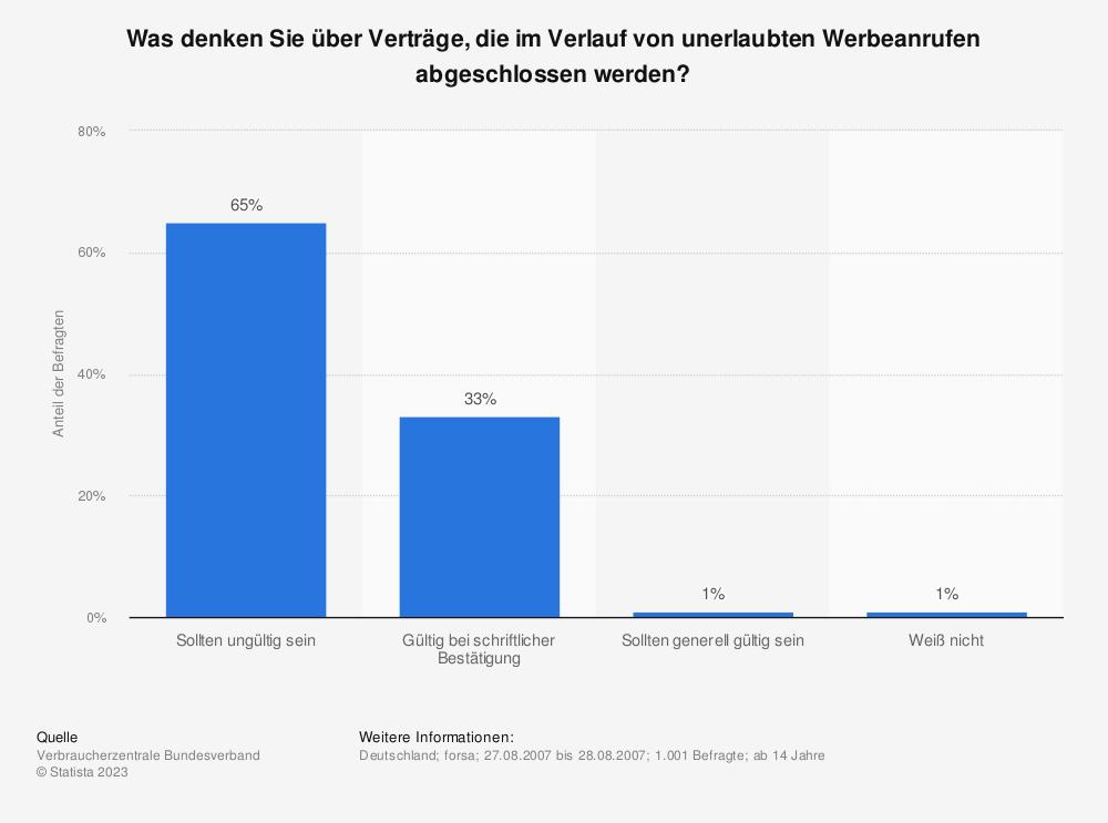 Statistik: Was denken Sie über Verträge, die im Verlauf von unerlaubten Werbeanrufen abgeschlossen werden? | Statista