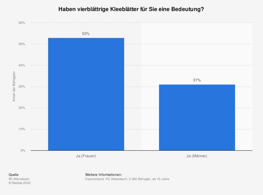 Statistik: Haben vierblättrige Kleeblätter für Sie eine Bedeutung? | Statista