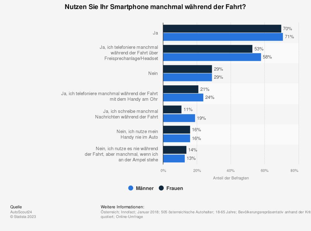 Statistik: Nutzen Sie Ihr Smartphone manchmal während der Fahrt? | Statista