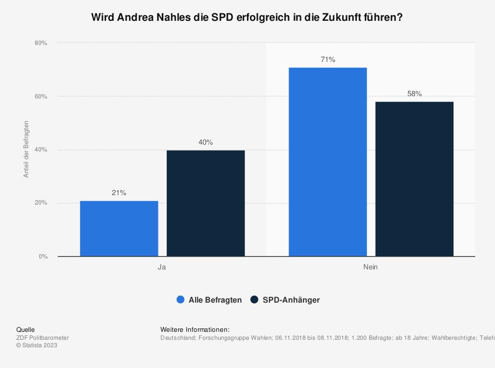 Statistik: Wird Andrea Nahles die SPD erfolgreich in die Zukunft führen? | Statista