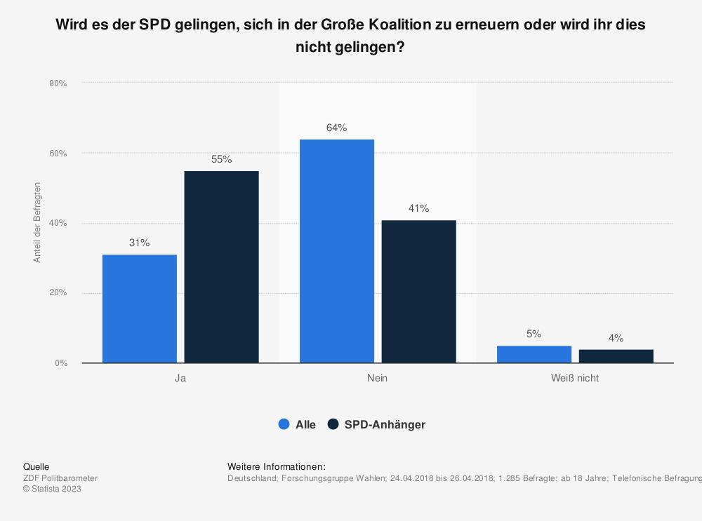 Statistik: Wird es der SPD gelingen, sich in der Große Koalition zu erneuern oder wird ihr dies nicht gelingen? | Statista