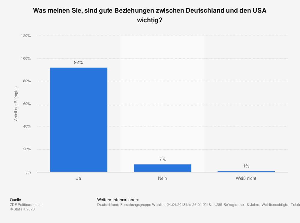 Statistik: Was meinen Sie, sind gute Beziehungen zwischen Deutschland und den USA wichtig?   Statista