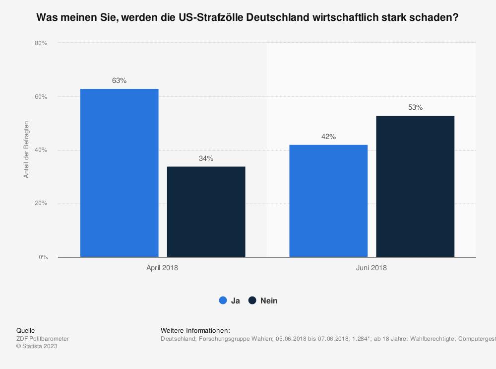 Statistik: Was meinen Sie, werden die US-Strafzölle Deutschland wirtschaftlich stark schaden? | Statista