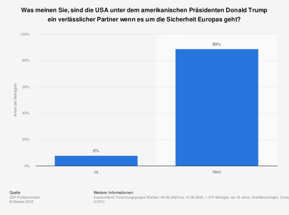 Statistik: Was meinen Sie, sind die USA unter dem amerikanischen Präsidenten Donald Trump ein verlässlicher Partner wenn es um die Sicherheit Europas geht? | Statista