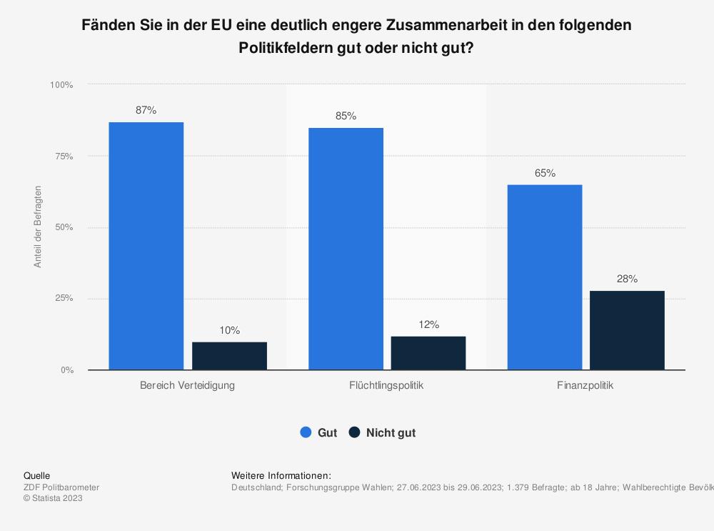 Statistik: Fänden Sie in der EU eine deutlich engere Zusammenarbeit in den folgenden Politikfeldern gut oder nicht gut? | Statista