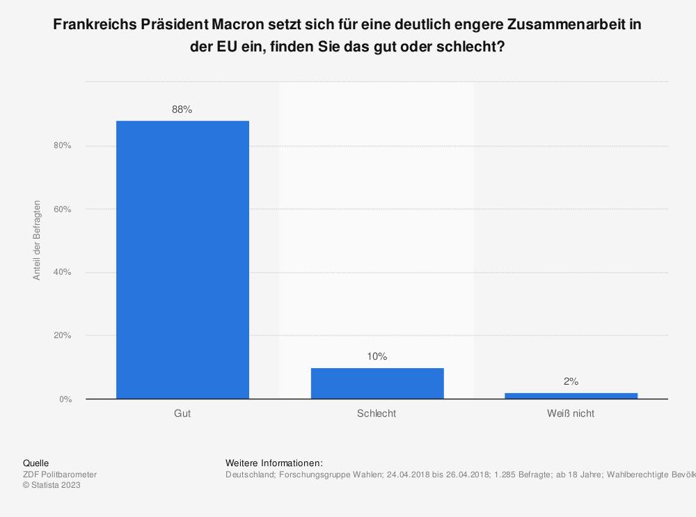 Statistik: Frankreichs Präsident Macron setzt sich für eine deutlich engere Zusammenarbeit in der EU ein, finden Sie das gut oder schlecht? | Statista