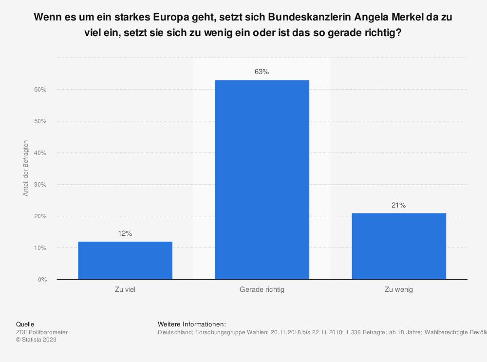 Statistik: Wenn es um ein starkes Europa geht, setzt sich Bundeskanzlerin Angela Merkel da zu viel ein, setzt sie sich zu wenig ein oder ist das so gerade richtig? | Statista