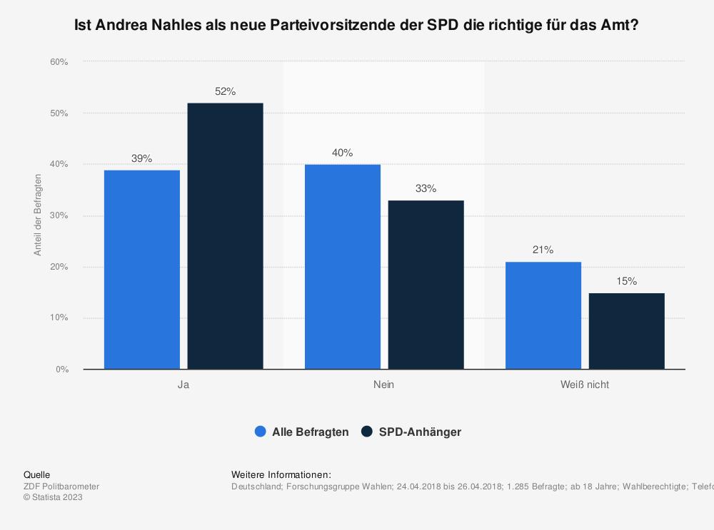 Statistik: Ist Andrea Nahles als neue Parteivorsitzende der SPD die richtige für das Amt? | Statista