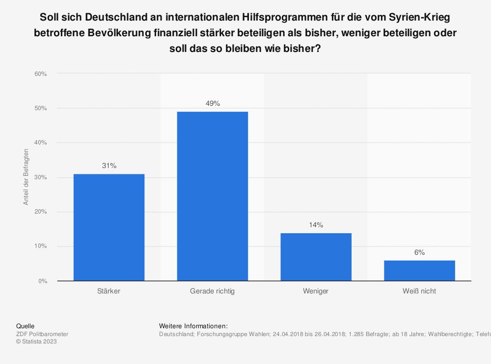 Statistik: Soll sich Deutschland an internationalen Hilfsprogrammen für die vom Syrien-Krieg betroffene Bevölkerung finanziell stärker beteiligen als bisher, weniger beteiligen oder soll das so bleiben wie bisher? | Statista