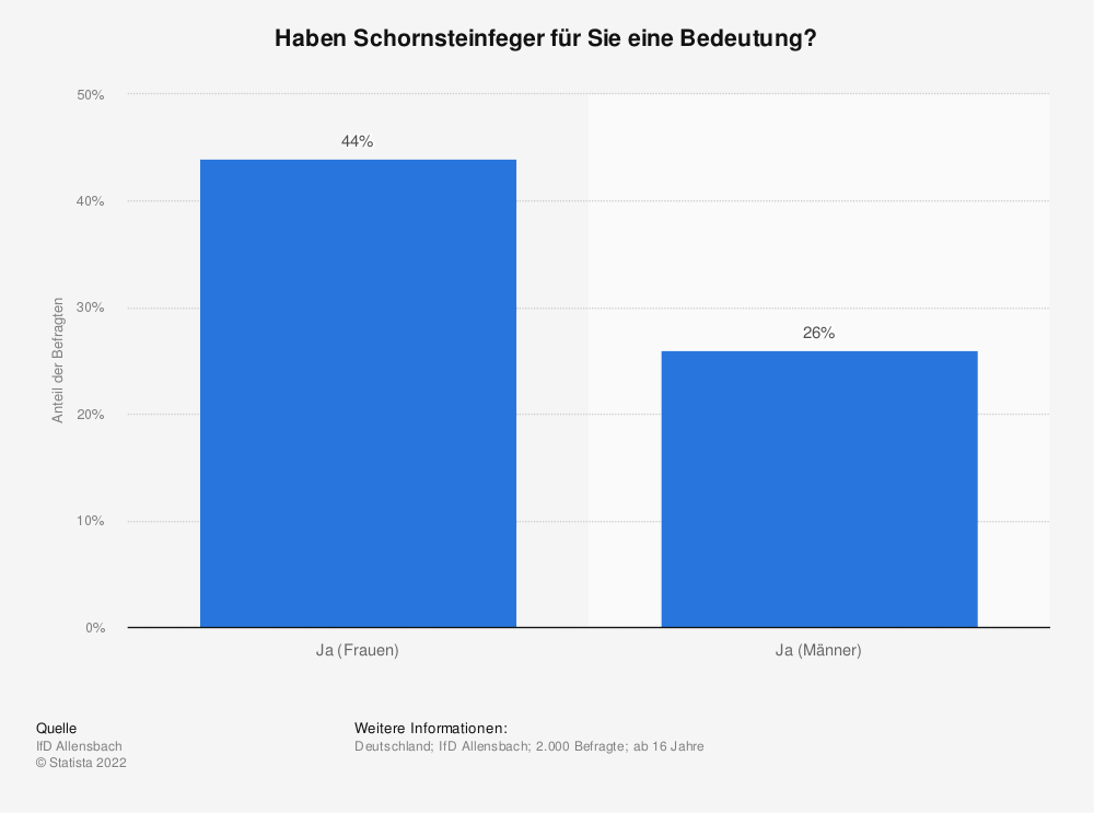 Statistik: Haben Schornsteinfeger für Sie eine Bedeutung? | Statista