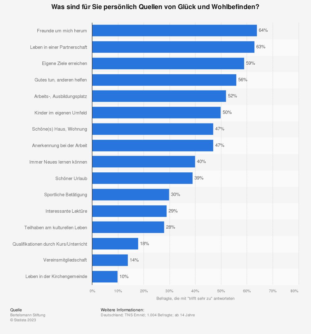 Statistik: Was sind für Sie persönlich Quellen von Glück und Wohlbefinden? | Statista