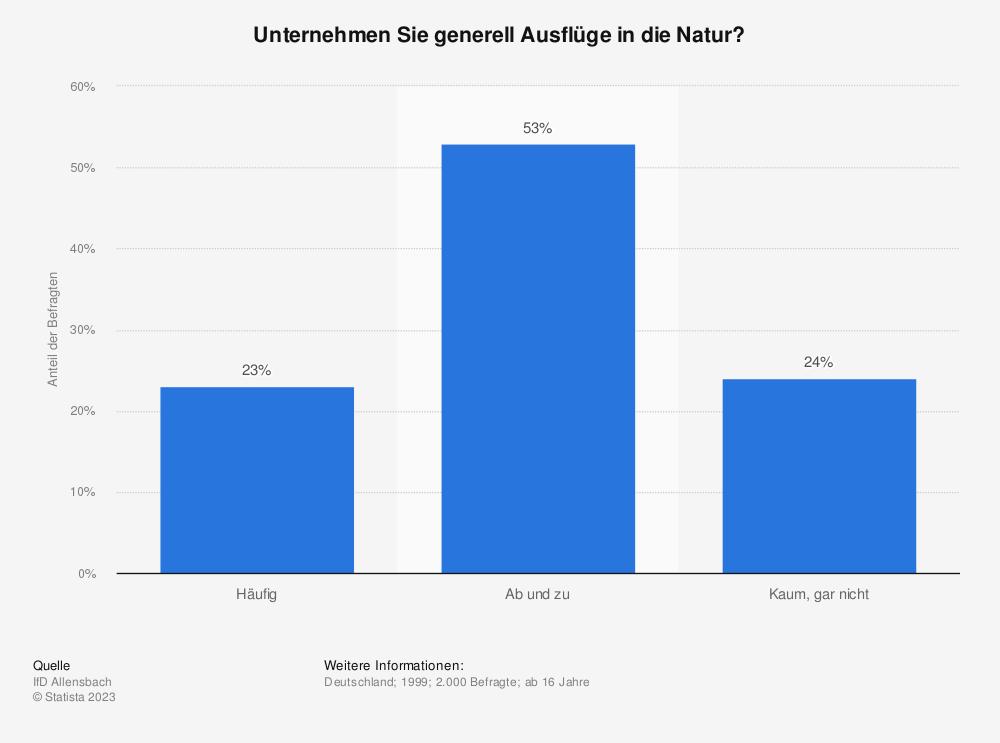 Statistik: Unternehmen Sie generell Ausflüge in die Natur? | Statista