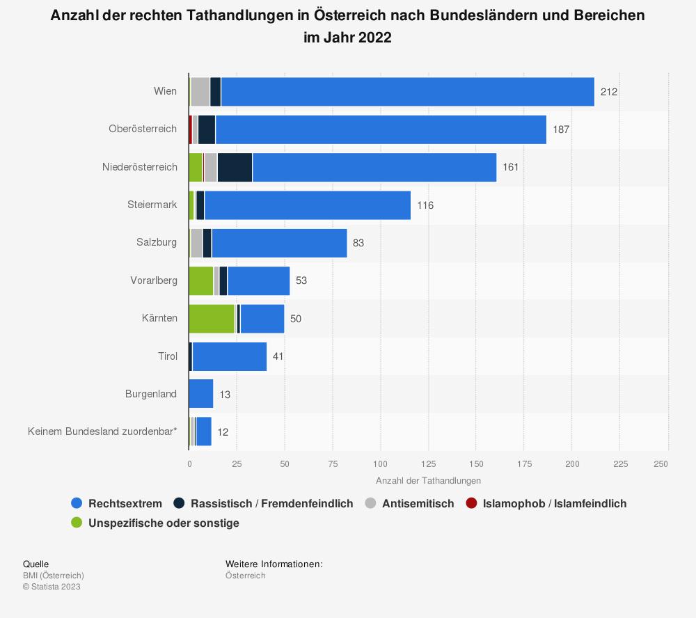Statistik: Anzahl der rechten Tathandlungen in Österreich nach Bundesländern und Bereichen im Jahr 2018 | Statista