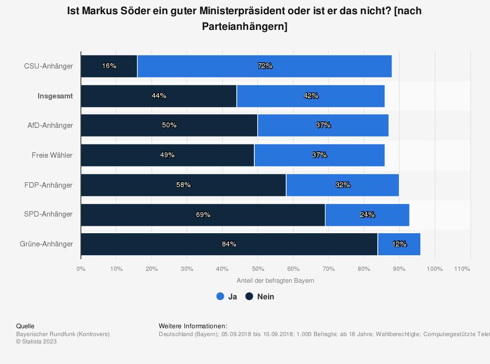 Statistik: Ist Markus Söder ein guter Ministerpräsident oder ist er das nicht? [nach Parteianhängern] | Statista