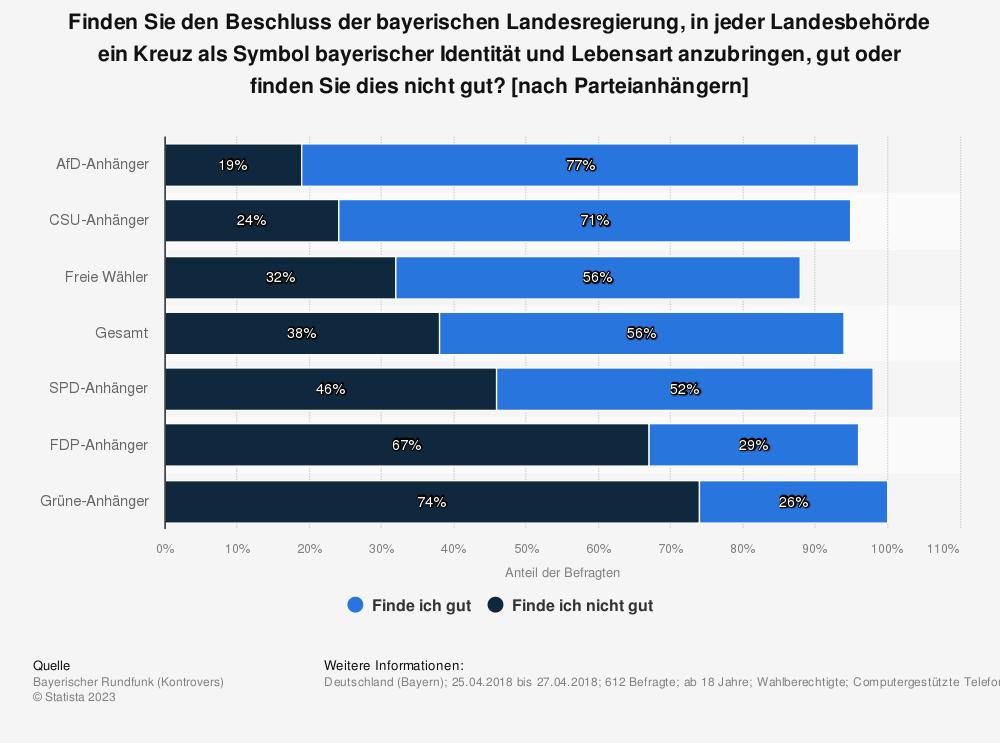 Statistik: Finden Sie den Beschluss der bayerischen Landesregierung, in jeder Landesbehörde ein Kreuz als Symbol bayerischer Identität und Lebensart anzubringen, gut oder finden Sie dies nicht gut? [nach Parteianhängern] | Statista