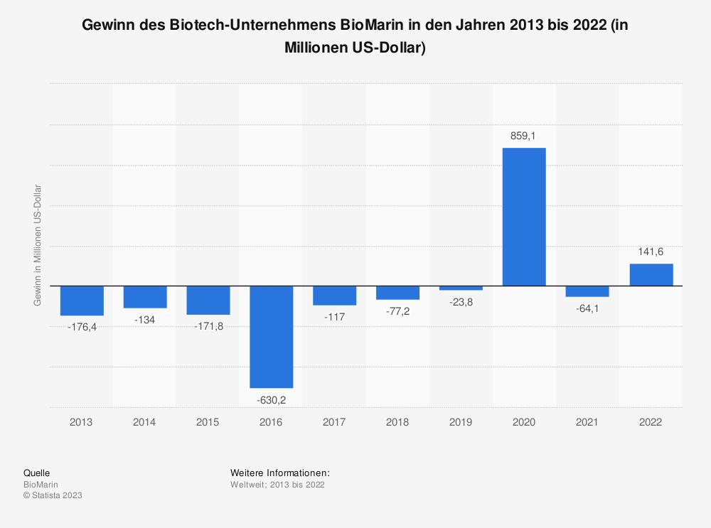 Statistik: Gewinn des Biotech-Unternehmens BioMarin in den Jahren 2013 bis 2019 (in Millionen US-Dollar) | Statista
