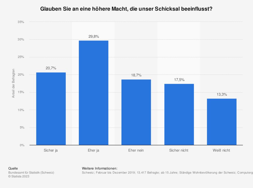 Statistik: Glauben Sie an eine höhere Macht? | Statista