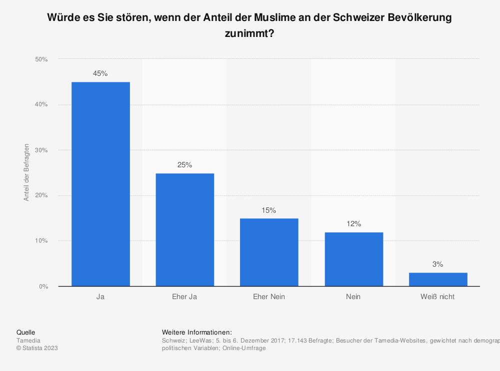 Statistik: Würde es Sie stören, wenn der Anteil Muslime an der Schweizer Bevölkerung zunimmt? | Statista