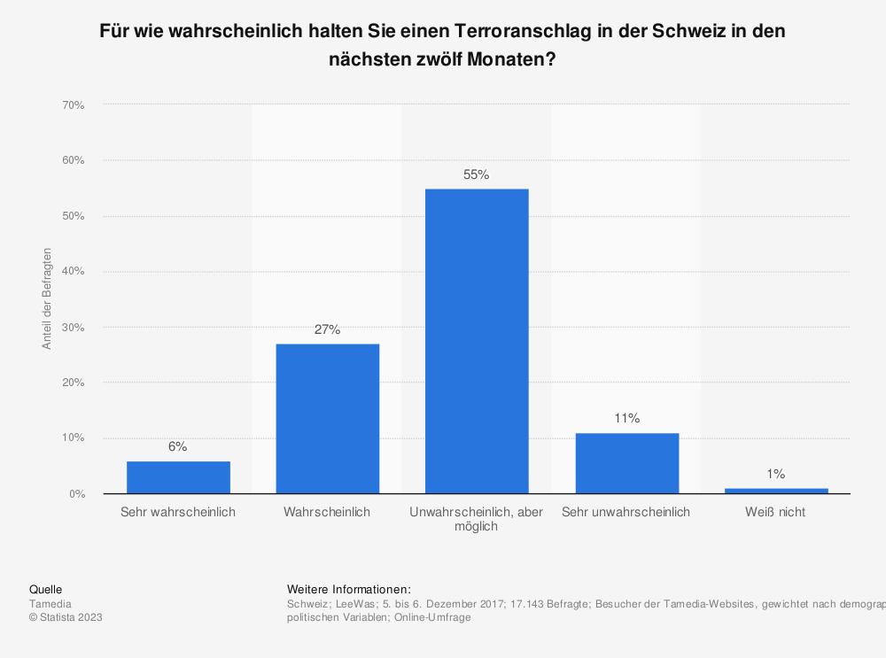 Statistik: Für wie wahrscheinlich halten Sie einen Terroranschlag in der Schweiz in den nächsten zwölf Monaten? | Statista