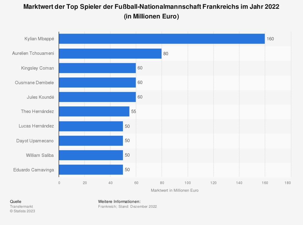 Statistik: Top Spieler der Fußball-Nationalmannschaft Frankreichs bei der Fußball-EM 2021 nach Marktwert (in Millionen Euro; Stand: Juni 2021) | Statista