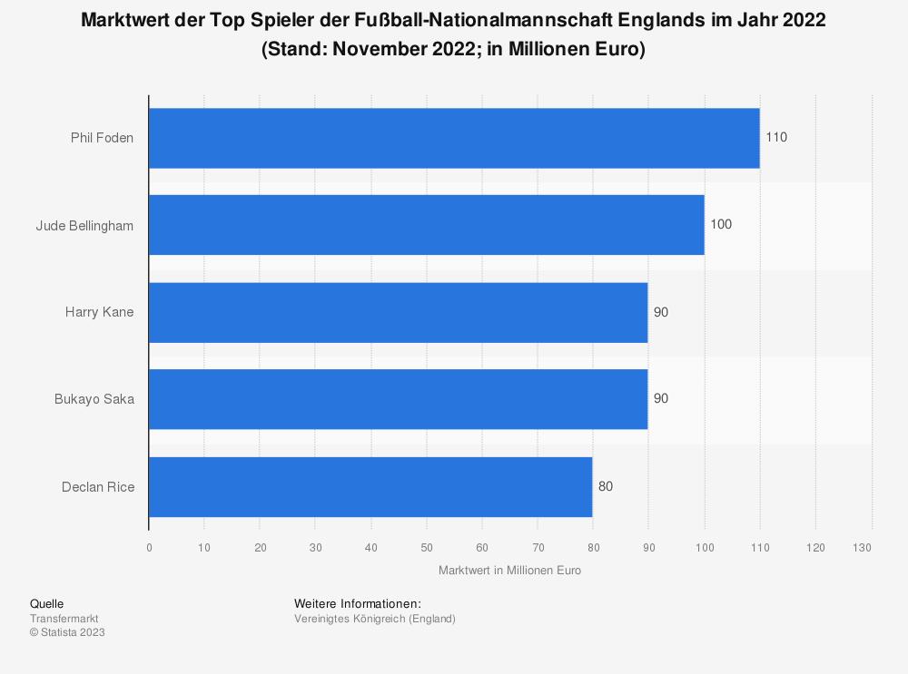 Statistik: Marktwert der Top Spieler der Fußball-Nationalmannschaft Englands (in Millionen Euro; Stand: März 2019) | Statista