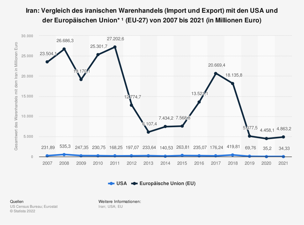 Statistik: Iran: Vergleich des iranischen Warenhandels (Import und Export) mit den USA und der Europäischen Union* ¹ (EU-27) von 2007 bis 2019 (in Millionen Euro) | Statista