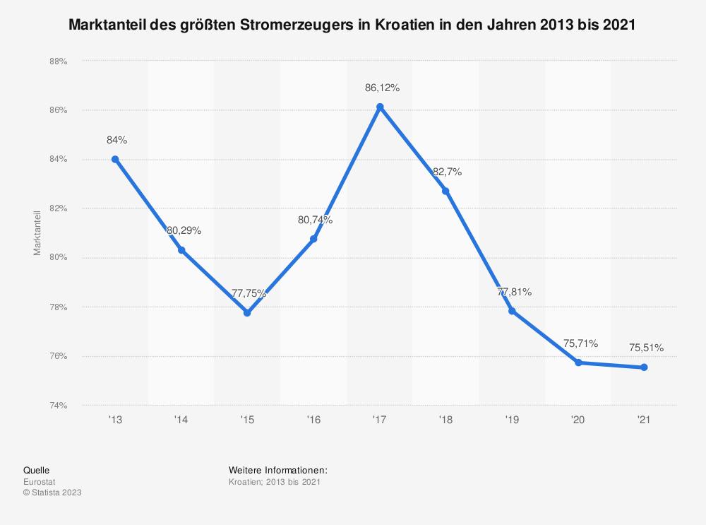 Statistik: Marktanteil des größten Stromerzeugers in Kroatien in den Jahren 2008 bis 2018 | Statista