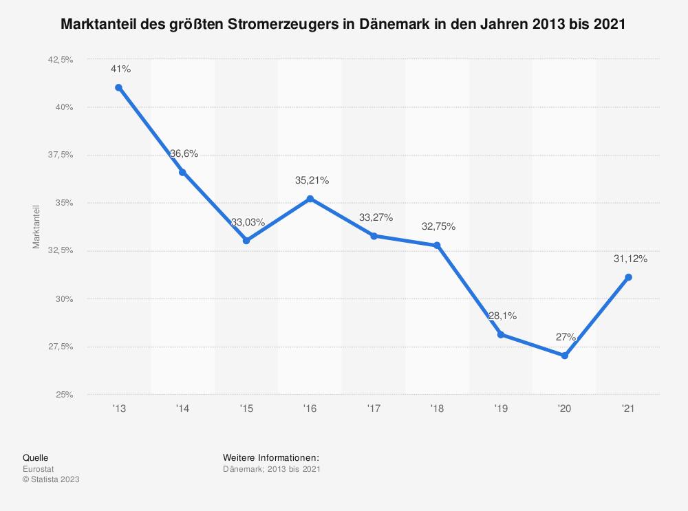 Statistik: Marktanteil des größten Stromerzeugers in Dänemark in den Jahren 2008 bis 2018 | Statista