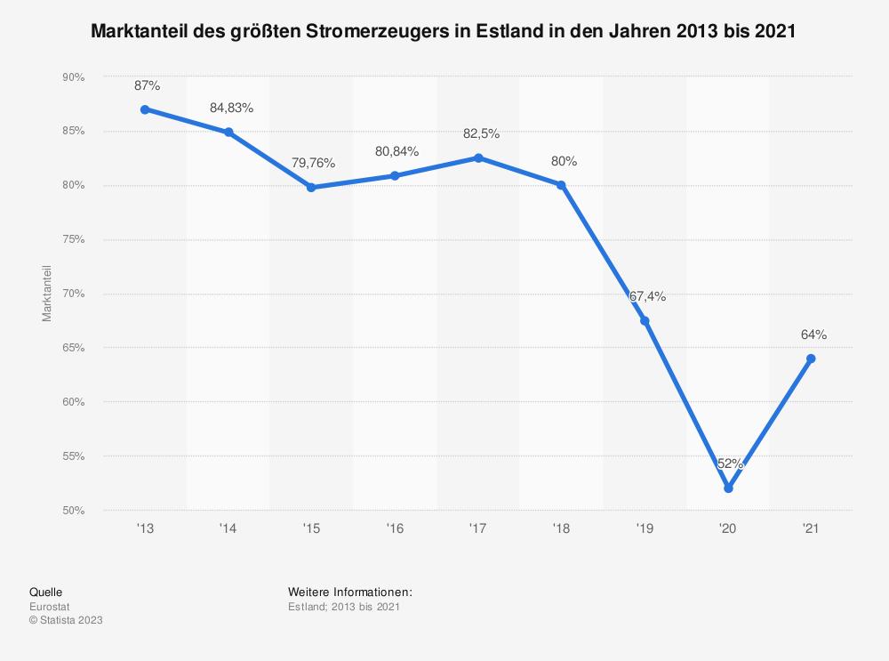 Statistik: Marktanteil des größten Stromerzeugers in Estland in den Jahren 2007 bis 2016 | Statista