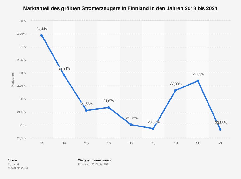 Statistik: Marktanteil des größten Stromerzeugers in Finnland in den Jahren 2007 bis 2017 | Statista