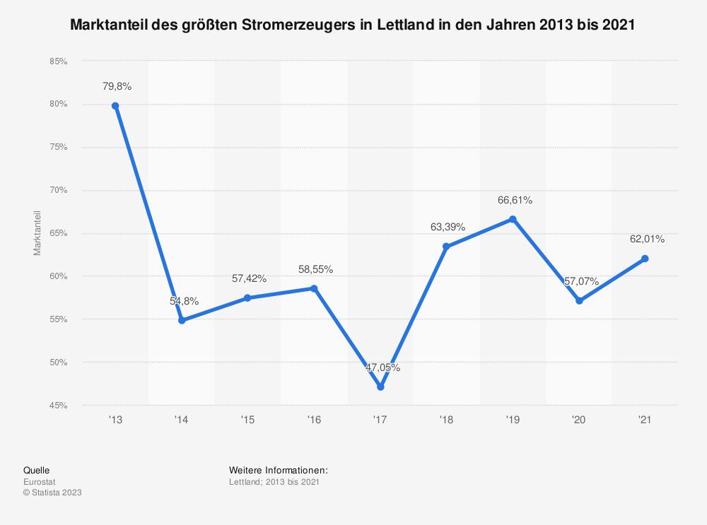 Statistik: Marktanteil des größten Stromerzeugers in Lettland in den Jahren 2007 bis 2016 | Statista
