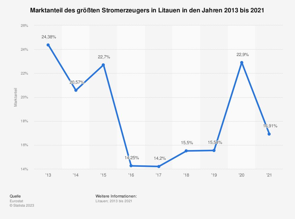 Statistik: Marktanteil des größten Stromerzeugers in Litauen in den Jahren 2007 bis 2016 | Statista